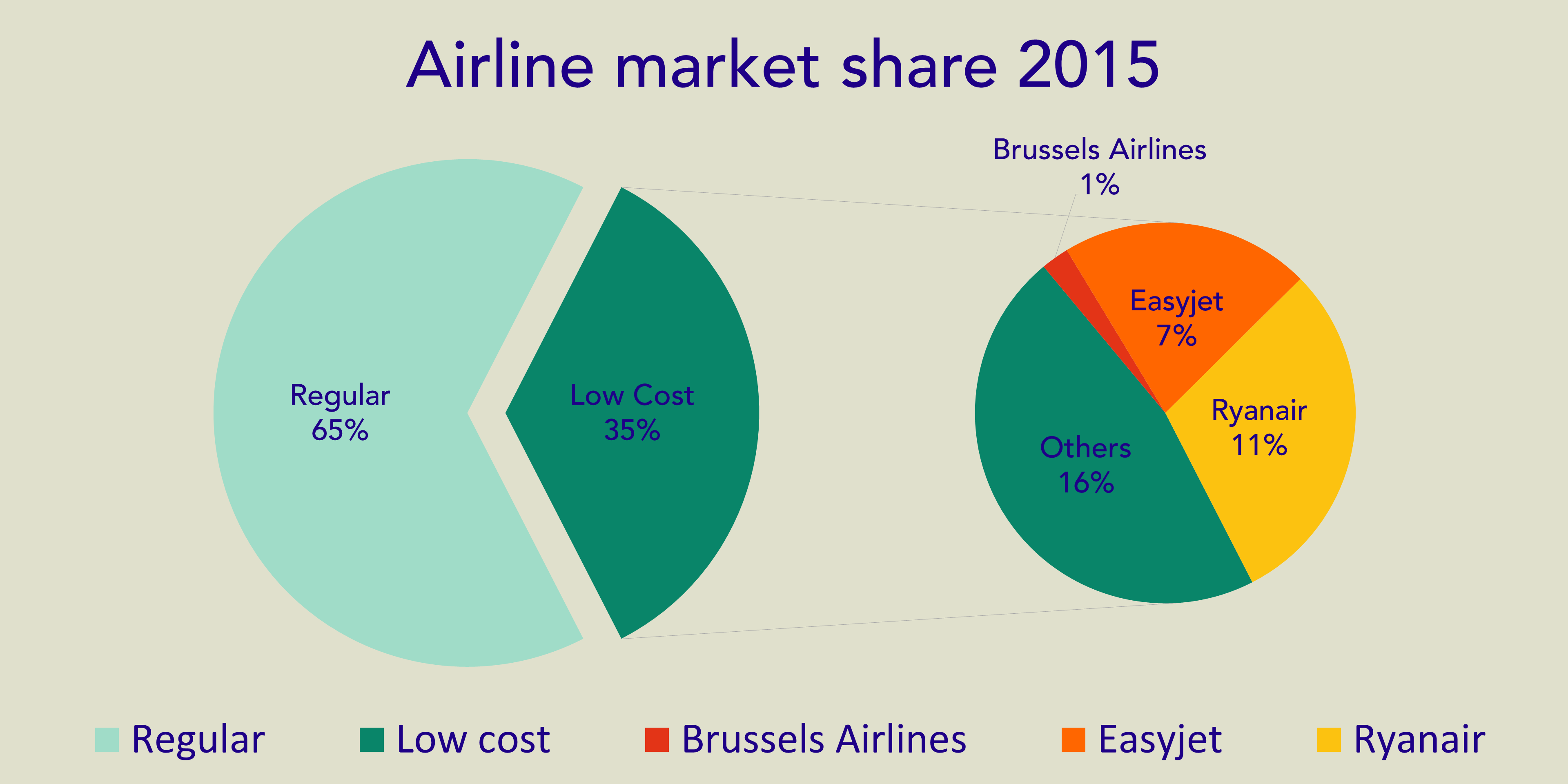airline market share updated