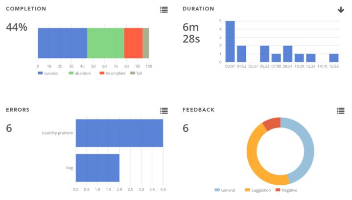UXprobe usability metrics