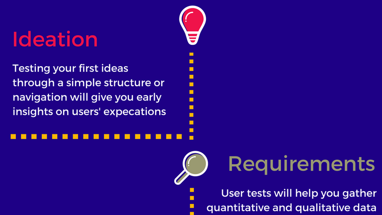 When is it best to do user tests? Check this infographic!