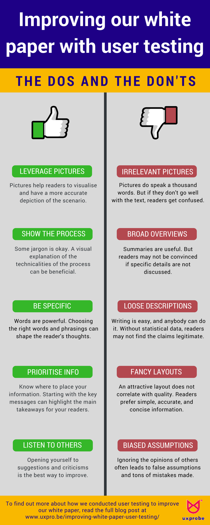 Improving our white paper with user testing infographic