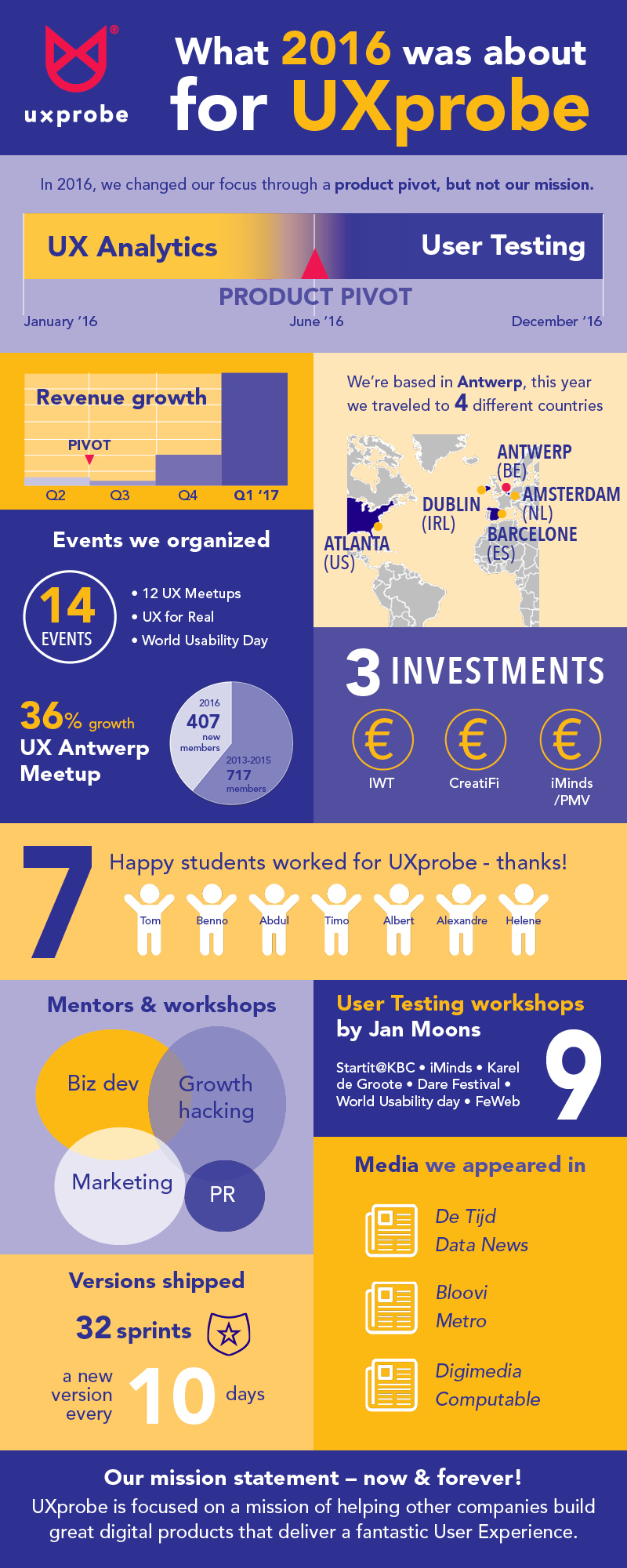 UXprobe 2016 year in review infographic