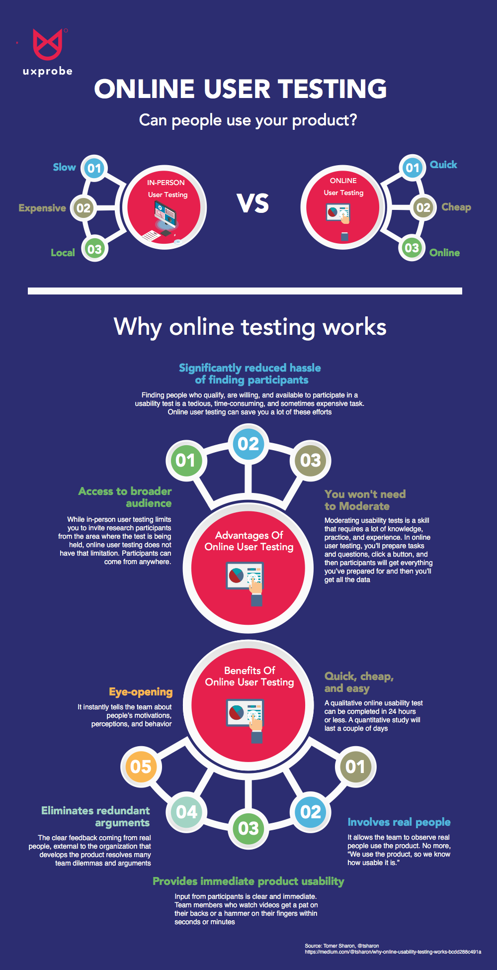Why online user testing works INFOGRAPHIC